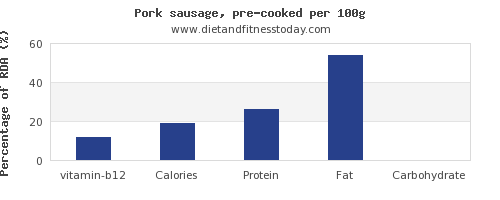 vitamin b12 and nutrition facts in pork sausage per 100g